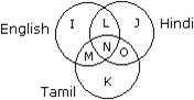 Venn Diagram Aptitude